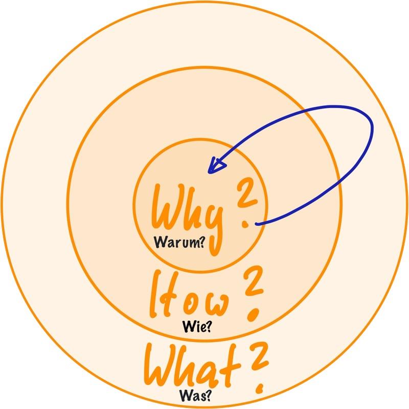 Golden Circle von Simon Sinek - Why, How, What