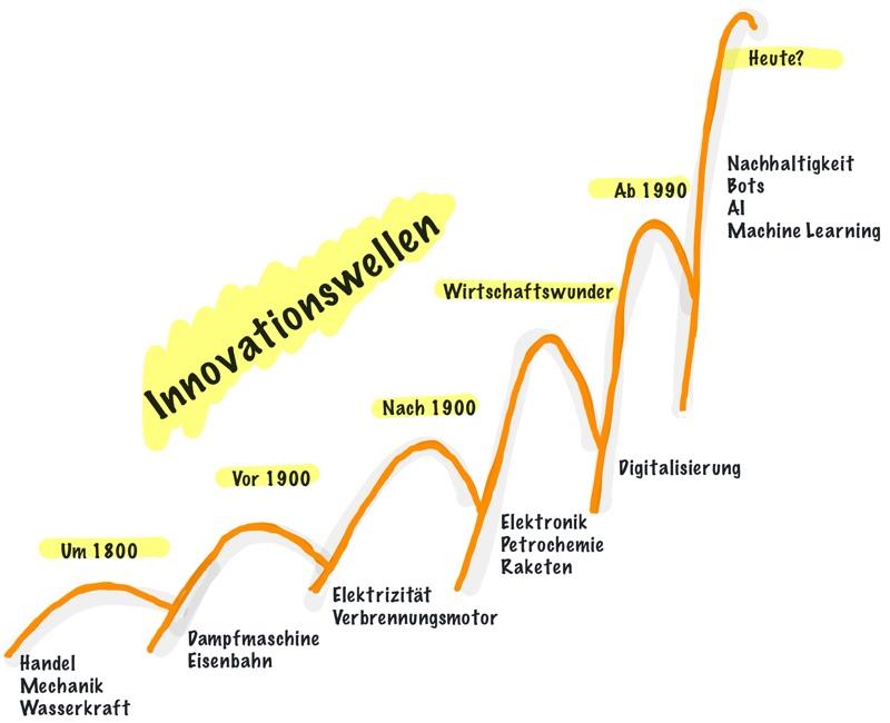 Gesellschaftsentwicklung in Wellen: die nächste steht bevor