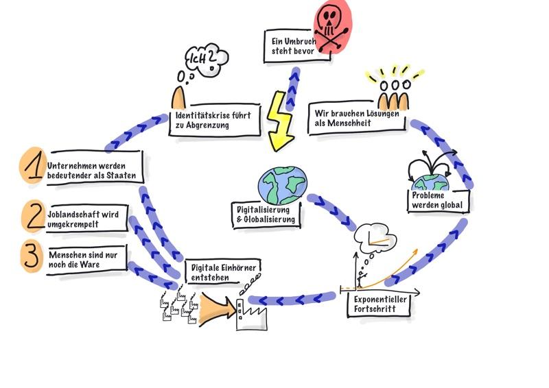 Digitalisierung und Globalisierung führen zu komplexen Zusammenhängen