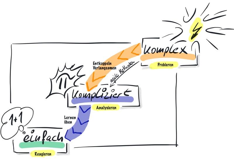 Komplexität:Wir scheitern