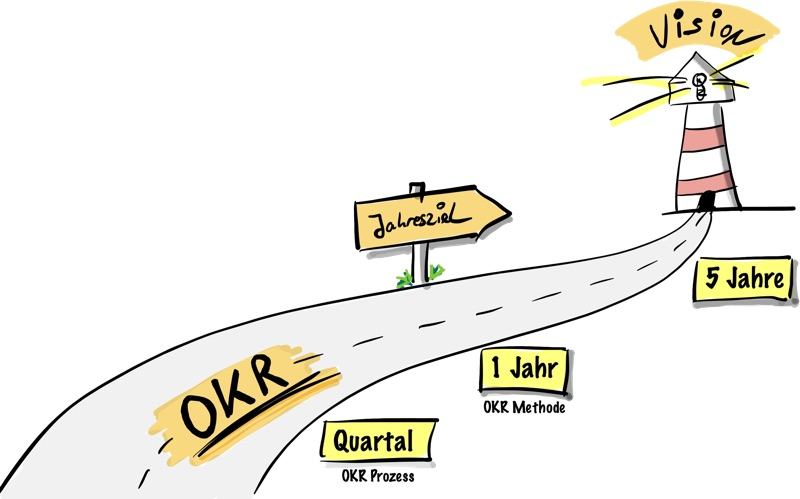 OKR - Objective Key Results