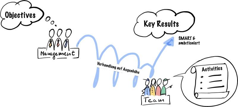 Objective und Key Results entwickeln