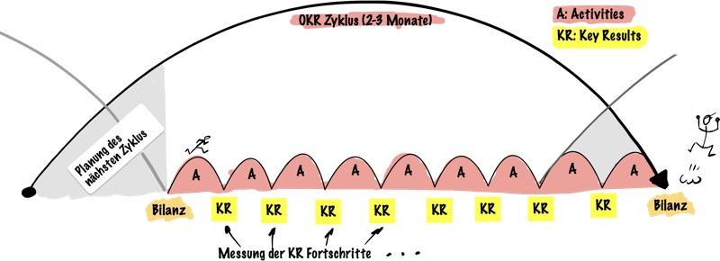 Key Results messen im OKR Zyklus