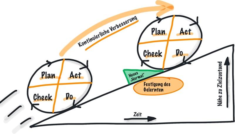 PDCA Zyklus Verbesserungen