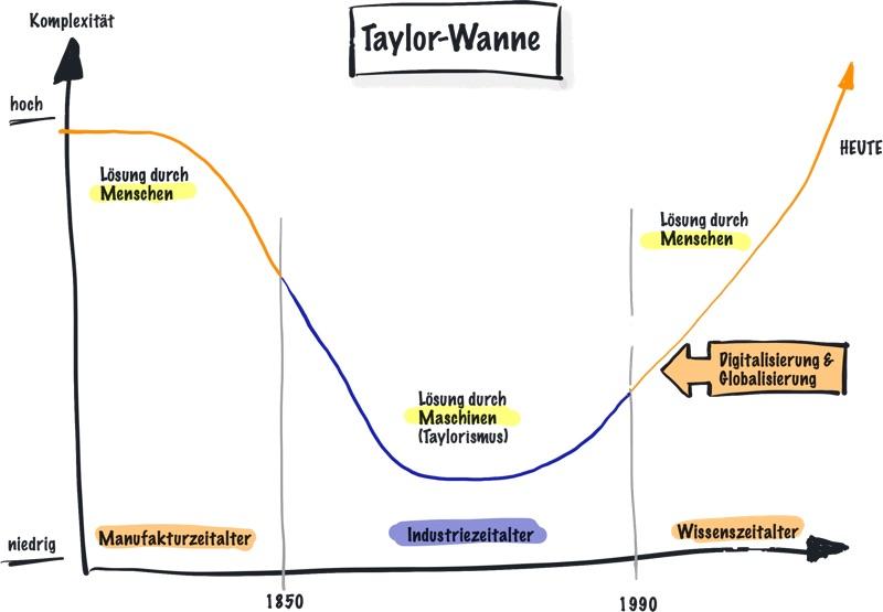 Taylorismus in der Taylor-Wanne