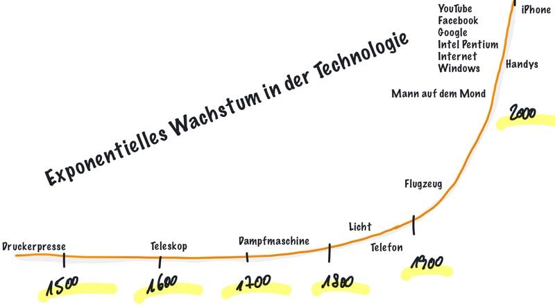 Verfügbarkeit von Technologie wird immer schneller
