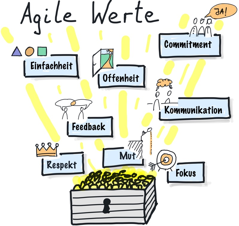 Agile Manifesto Werte