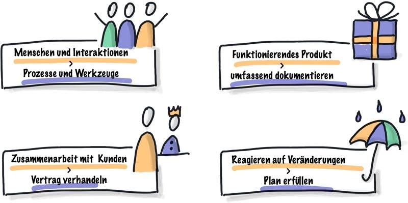 Agiles Manifest Grundprinzipien
