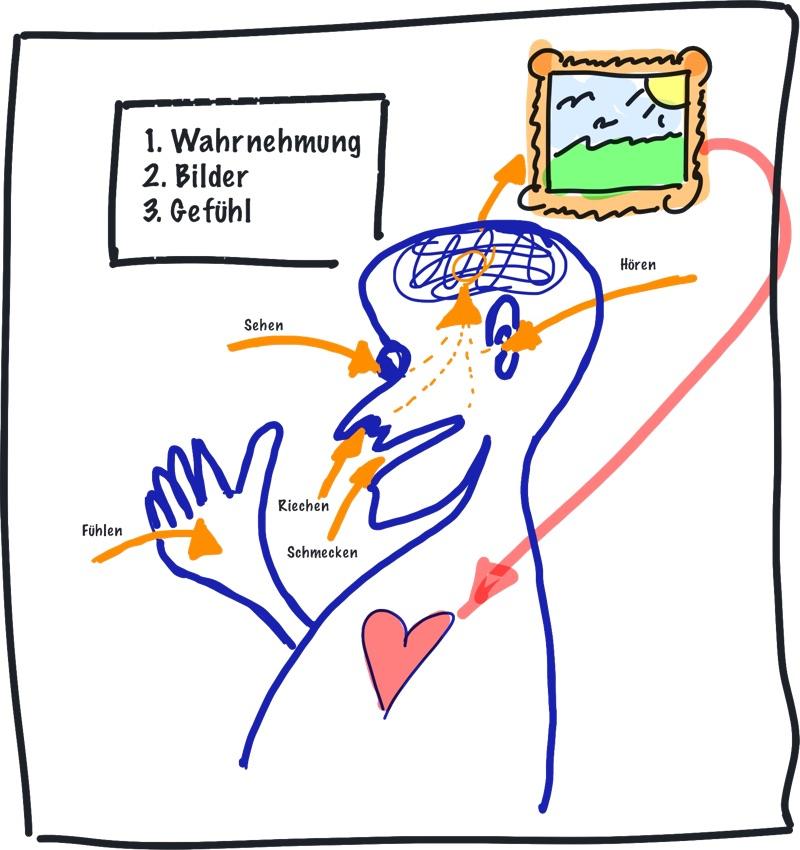 5 Sinne Unterbewusstsein