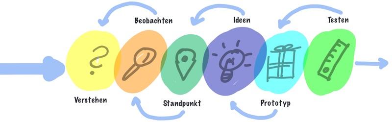 Design Thinking Schritte