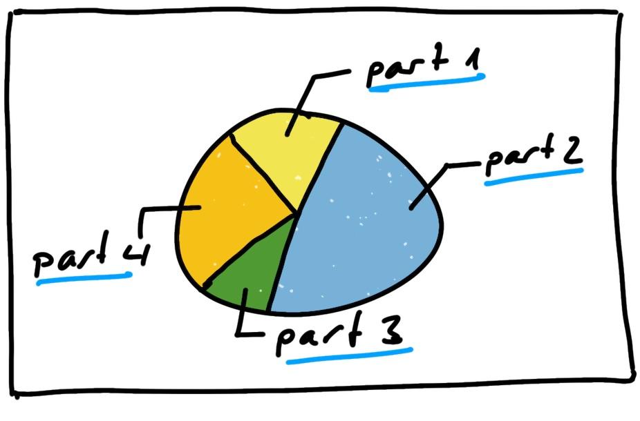 Kuchen Diagramm Sketchnote