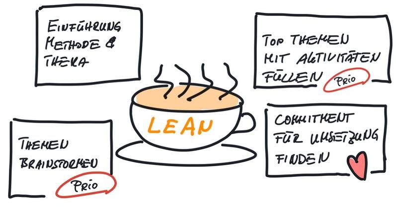 Lean Coffee Ablauf