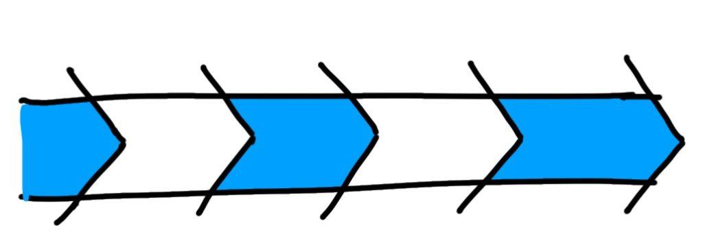 Sketchnote Prozess Pfeile