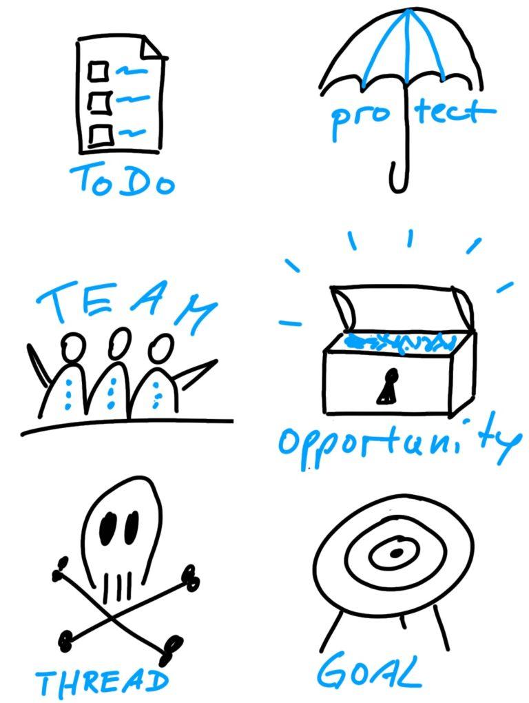 Sketchnote Symbole Beschreibung