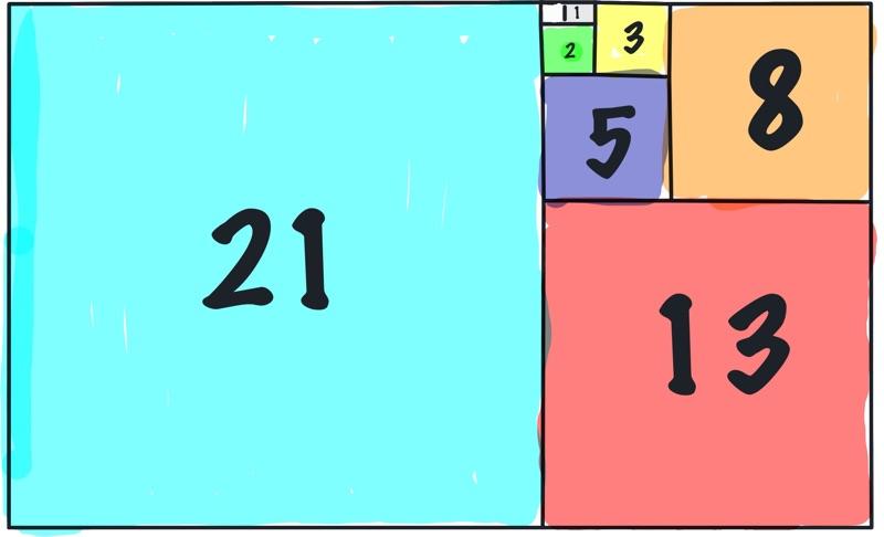 Fibonacci Schätzung