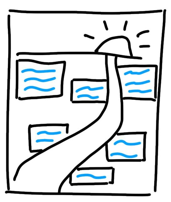 flipchart layout zeitschiene
